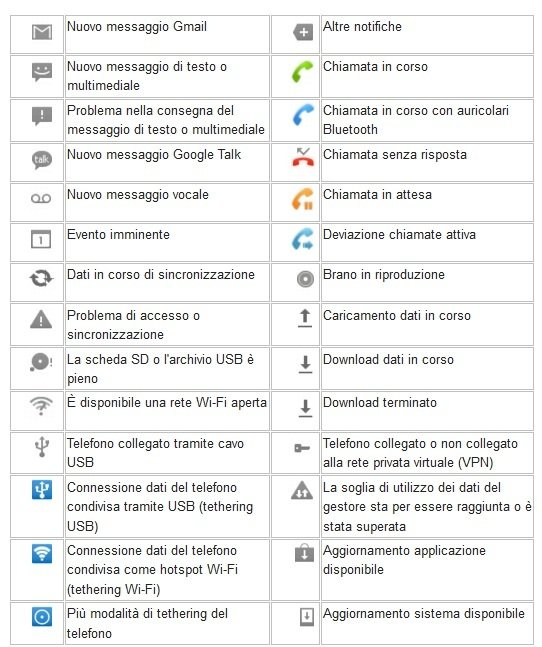 Significato icone Android 2