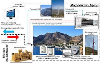 Το πρώτο ενεργειακά αυτόνομο νησί της Μεσογείου είναι Ελληνικό!