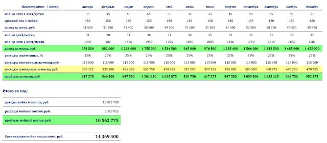 Сравнительная таблица по доходу с автомойки самообслуживания