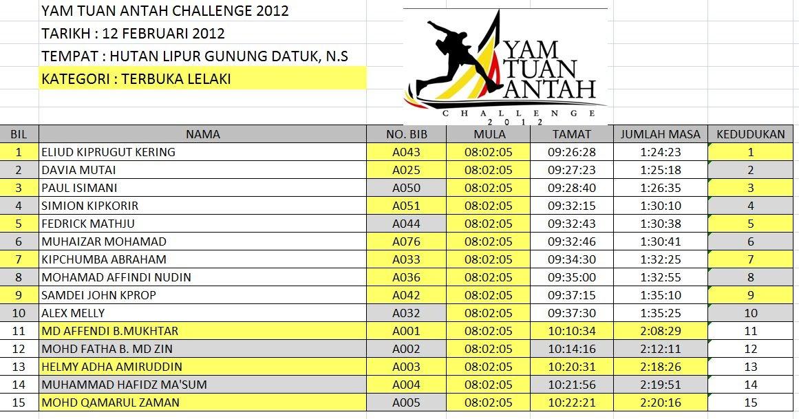 Penonton Yam Tuan Antah Challenge 2012 Top 10 Official Result