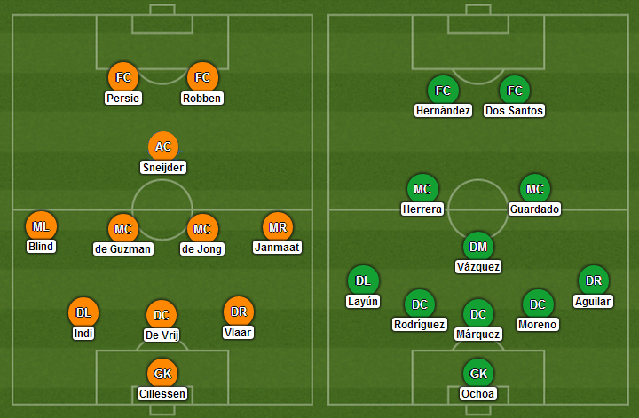 Possible Lineups: Netherlands vs Mexico