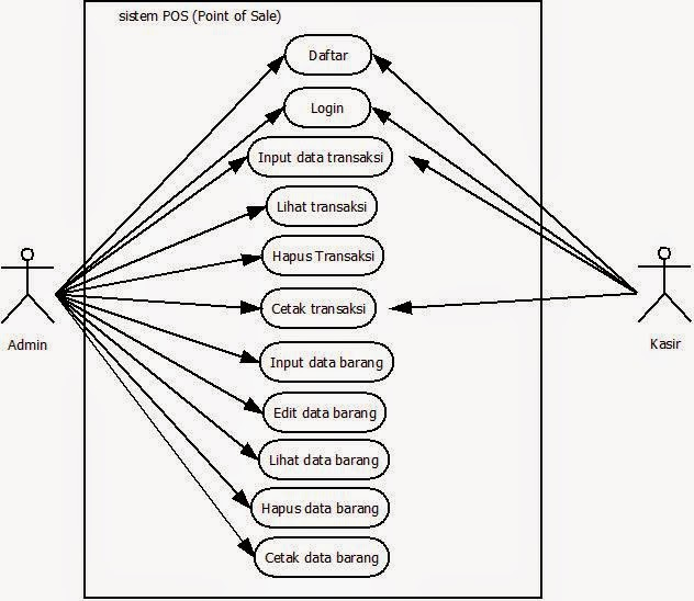 use case dan sequence diagram sistem point of sale