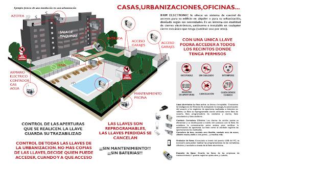 Control de accesos cerrajería electrónica para el sector turístico