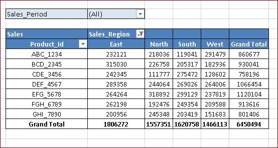 How To Know The Pivot Field Orientation In Excel Pivot Table With