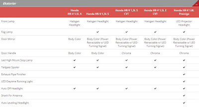 Spesifikasi Eksterior Semua Tipe Honda HR-V