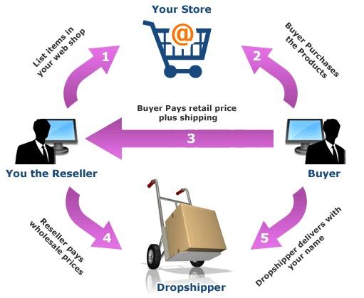 Bisnis Online  Dropship Bagi Pemula