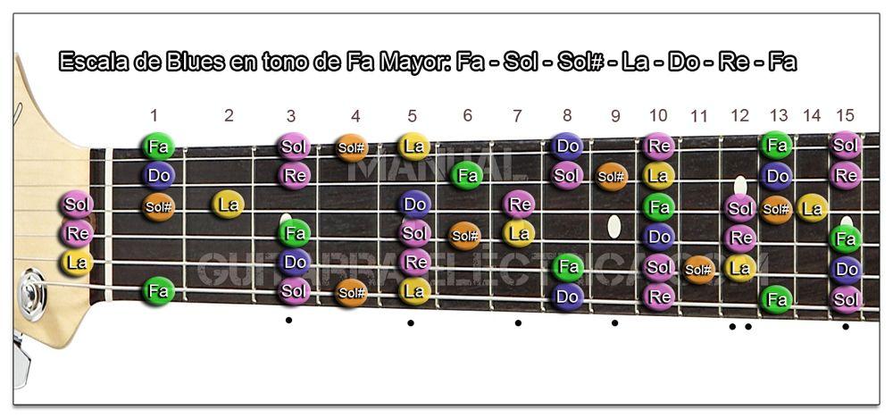 Escala de Blues Fa mayor Guitarra (F)