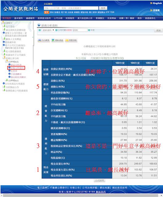 閱讀財務分析資料的順序