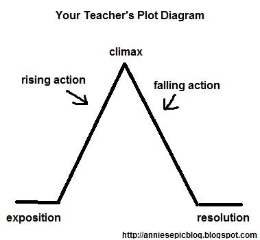 label the parts of the plot diagram plot diagram labeled #2