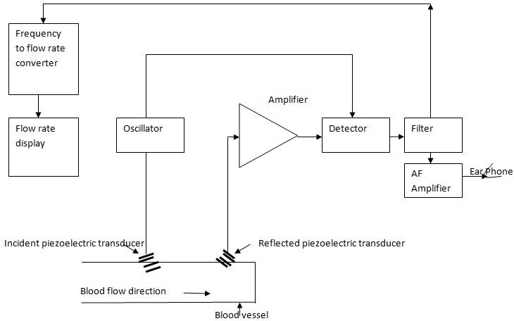 on raven meters wiring diagram