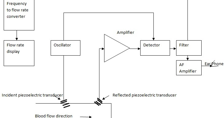 Ultrasonic Flow Meter    Diagram     Electronics and Communication Study Materials