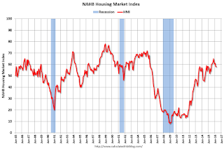 NAHB: Builder Confidence unchanged at 58 in March