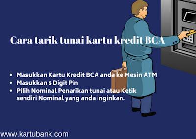 Ilustrasi Tarik tunai kartu kredit BCA
