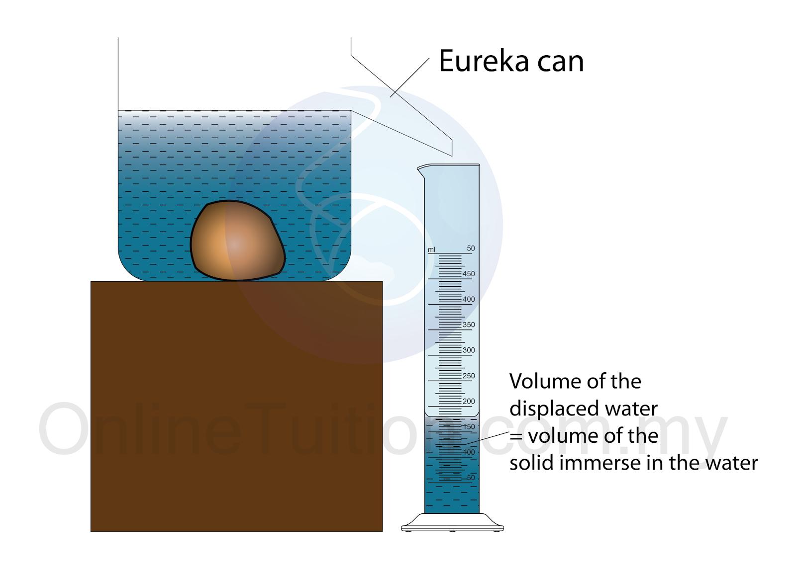Measuring The Volume