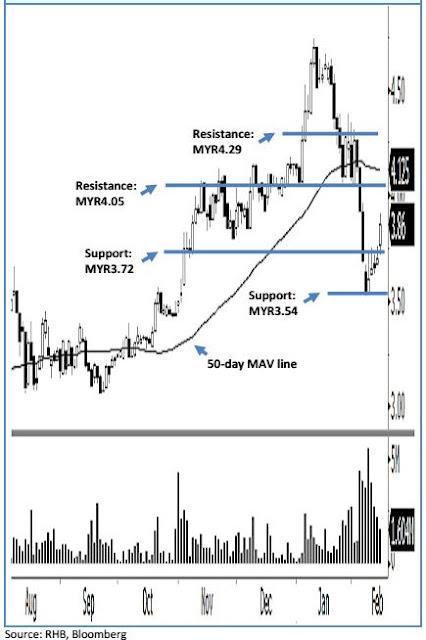 Karex share chart analysis
