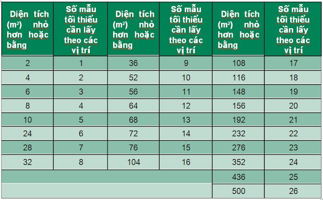 Tiêu chuẩn thiết kế phòng sạch ISO DIS 14644 2015