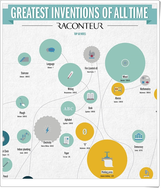 http://www.visualcapitalist.com/wp-content/uploads/2015/04/worlds-greatest-inventions.html