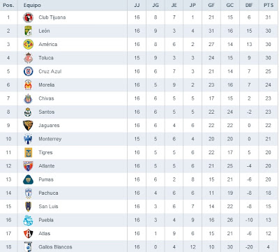 Tabla General Liga MX Jornada 16