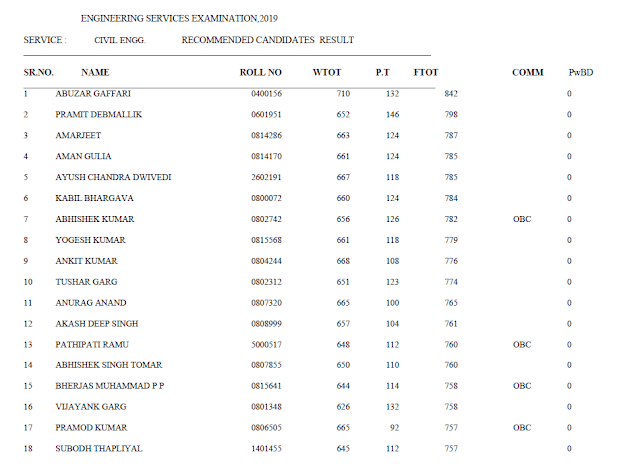 ESE Score Card Released