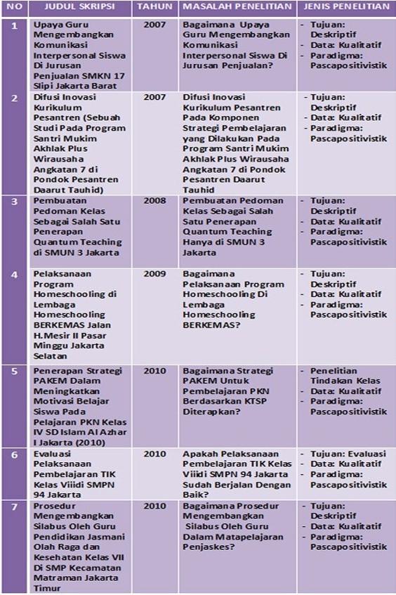 Contoh Judul Skripsi Pendidikan Tik Contoh Penulisan Daftar Isi Dalam Skripsi Yang Baik Dan Contoh Judul Proposal Tesis Teknologi Pendidikan