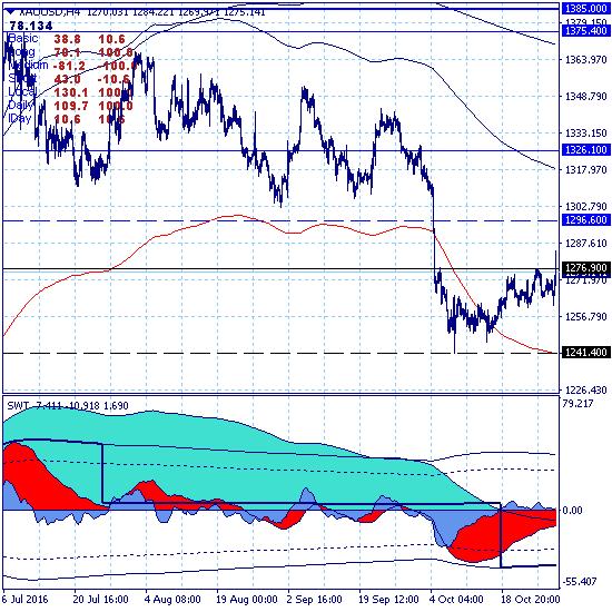 Среднесрочный тренд с целью 1199.70 остается актуальным, но коррекция...