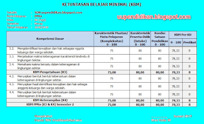 Download KKM Kelas 3 SD/MI Semester 2 Kurikulum 2013 Revisi 2018