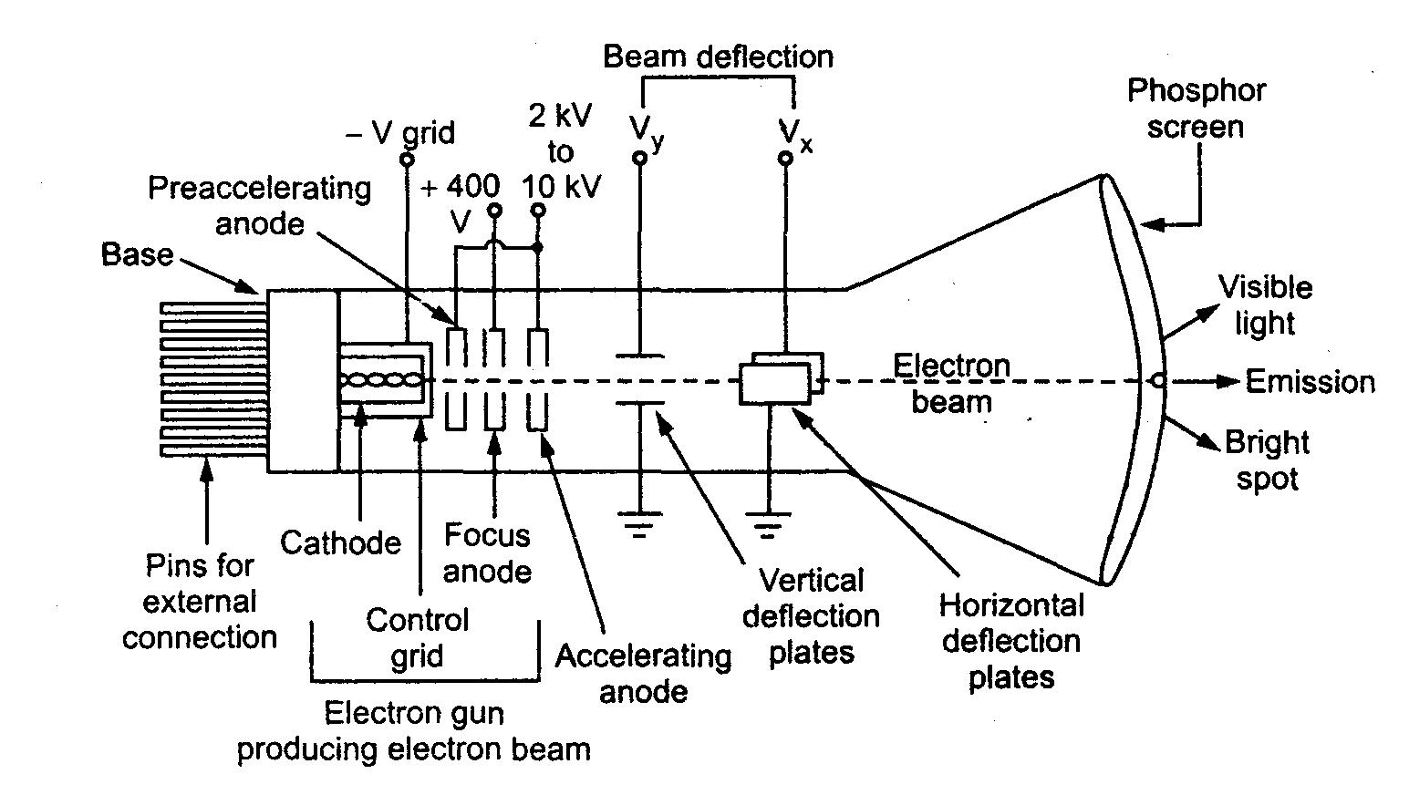 cathode ray tube crt