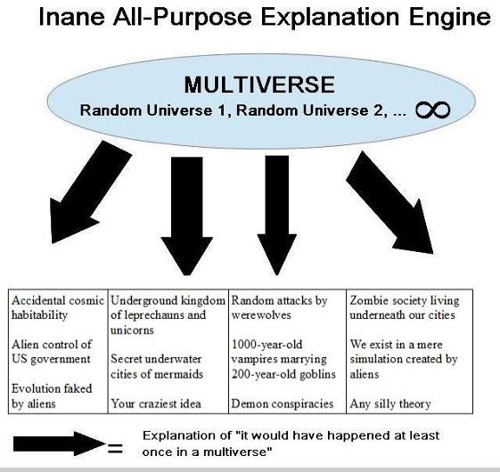 multiverse