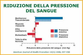 rimedi naturali ipertensione meditazione