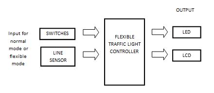 DEVELOPMENT OF FLEXIBLE TRAFFIC LIGHT: March 2013