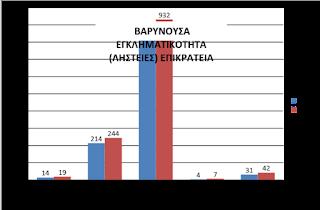 Στατιστικά στοιχεία - απολογισμός συνολικής δραστηριότητας της Ελληνικής Αστυνομίας για το έτος 2016