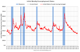 Weekly Initial Unemployment Claims decrease to 284,000