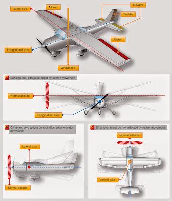 Aircraft Primary Flight Controls