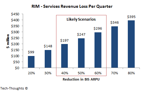 RIM - Services Revenue Loss Per Quarter