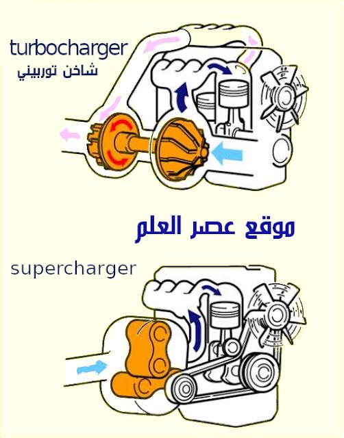 شرح الشاحن التوربيني  بالعربي pdf