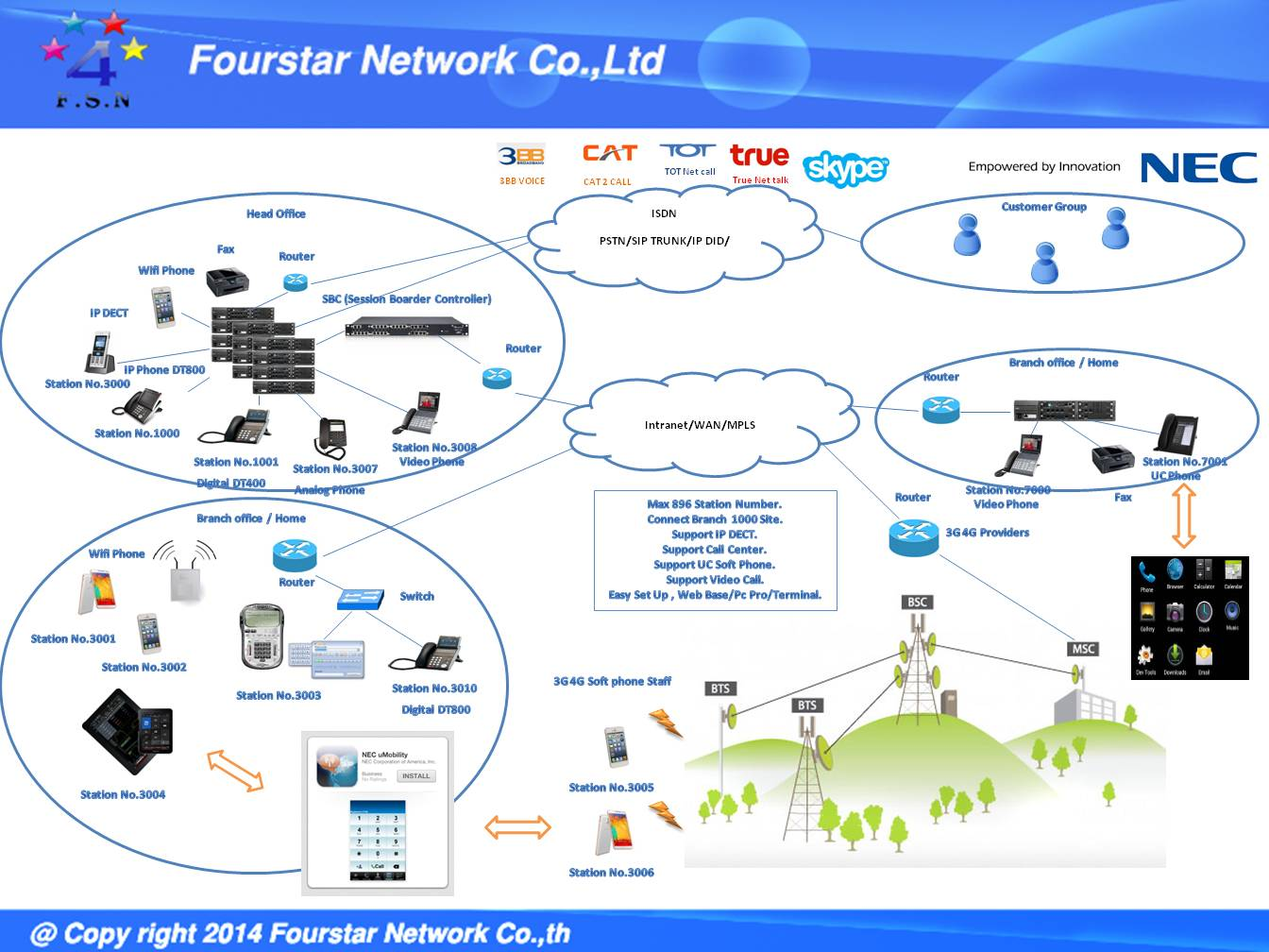 NEC Thailand By Four Star Network Company Limited: 2016