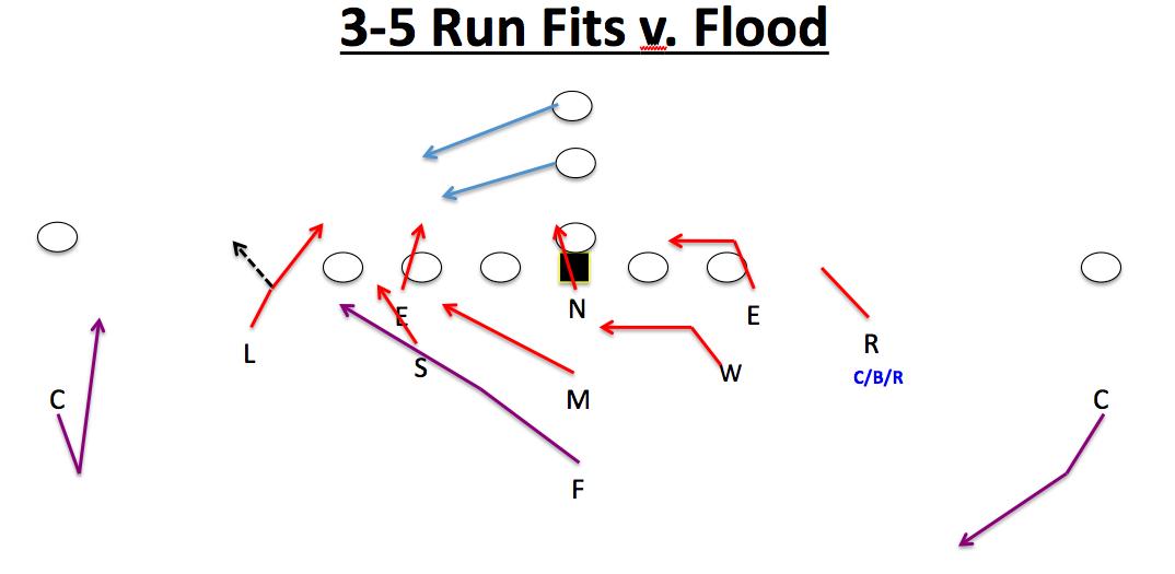 Hit'em Hard: 3-5 Defense RUN FITS