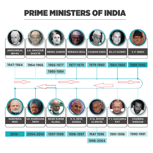 list of prime ministers of india Since 1947 to 2016 india has seen 16 prime ministers jawahar lal nehru served the post of prime minister for 6130 days followed by the indira gnadhi- 5829 days and dr manmohan singh-3656 days.