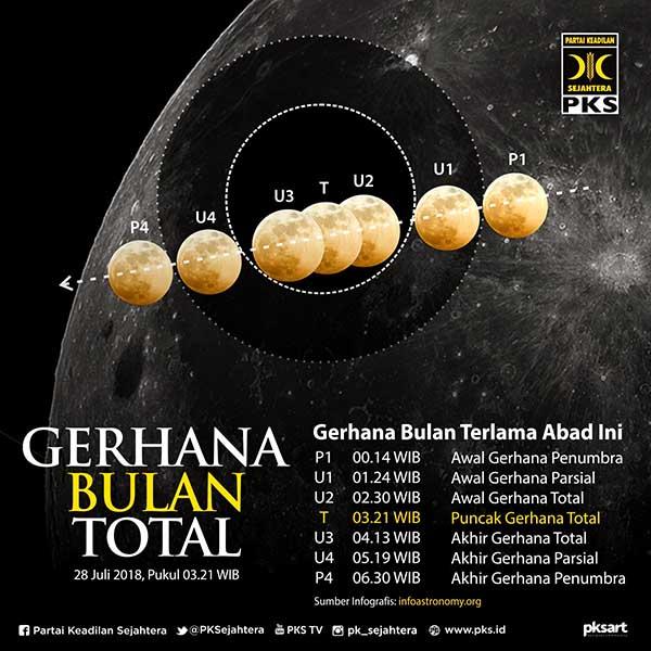 gerhana bulan total terlama abad 21