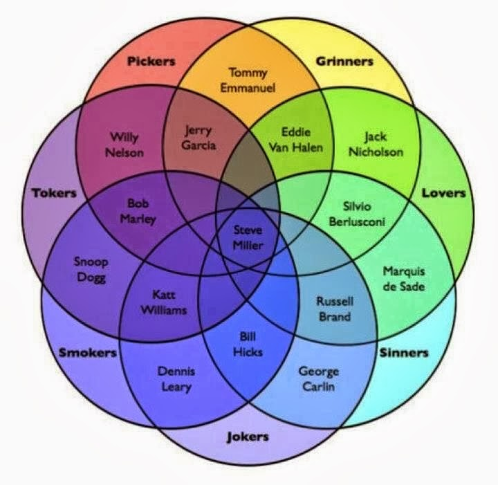 4 variable venn diagram lawn mower starter switch wiring the laughing mathematician rotationally symmetric diagrams a seven set intersection illustrating characteristics of certain famous people