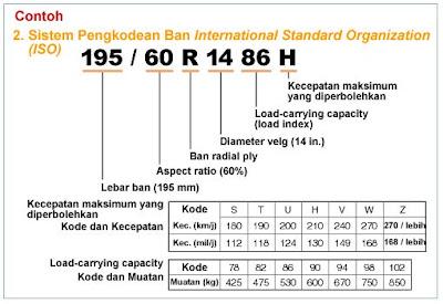 Kode ukuran ban internasional