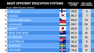 Finland Education system - a fairy tale for students