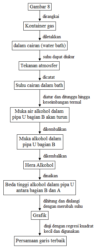 diagram alir percobaan volume gas konstan