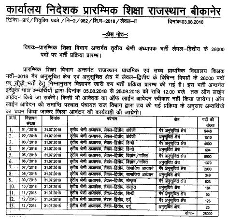 image : Rajasthan 3rd Grade Teacher Vacancy Details (Level-2) 2018 @ TeachMatters