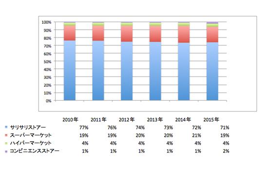 食品日用雑貨における業態別売上割合の推移