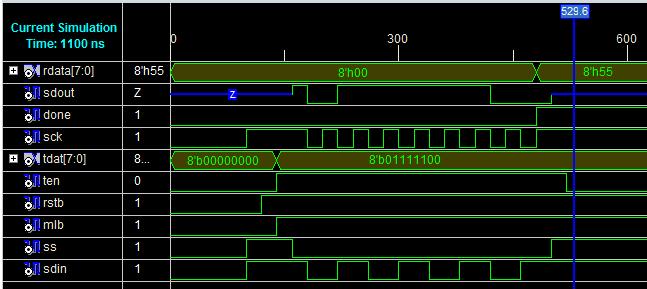 SPI Master Slave Verilog code with testbench ~ ElecDude