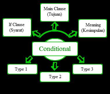 CONDITIONAL SENTENCES (KALIMAT BERSYARAT ATAU PENGANDAIAN)
