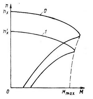 Механические характеристики асинхронного электродвигателя при различной частоте тока