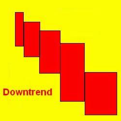equivolume chart downtrend