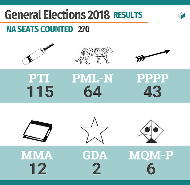 Pakistan General Election 2018: PTI Stands As A Largest Party With 115 NA Seats As ECP Releases Final Tally Two Days After Election